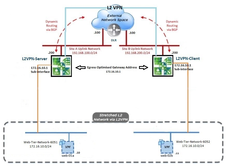 lab-l2-vpn-config